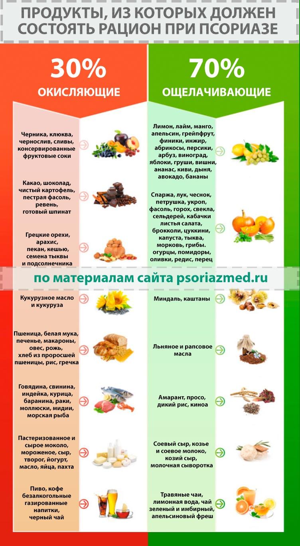 Таблица продуктов при псориазе
